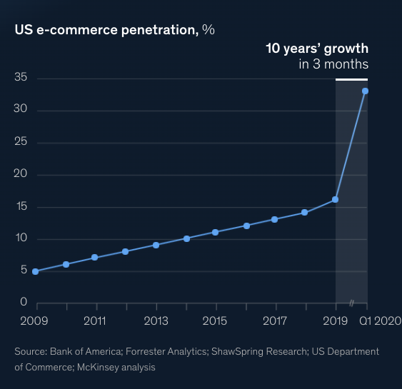 Kiwi Sizing - Top 6 E-commerce Trends in 2020