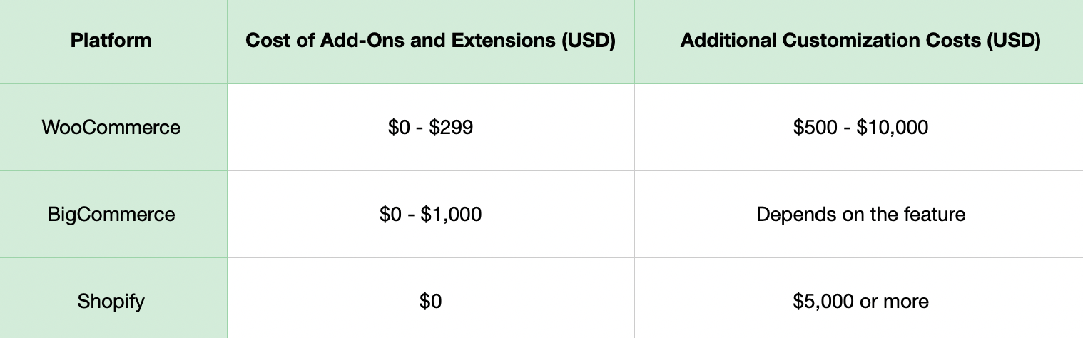 Your Ultimate Guide to 2021 Ecommerce Website Cost